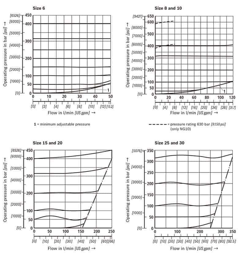 DBD-Pressure-Curve