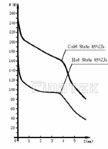 Hidráulico de Solenoide-direccional-Control-Válvula-Coil-y-Solenoide-curva-WE10