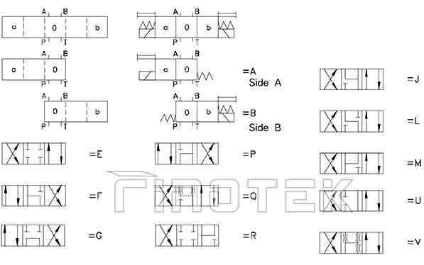 Hidrolik-Manyetik-Vana-fonksiyon-semboller