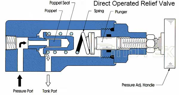 Tekanan Relief-Valve-Graphic