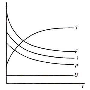 Válvula solenoide-Coil-Tips-curva