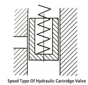 Valvola a cartuccia idraulica di tipo a rocchetto