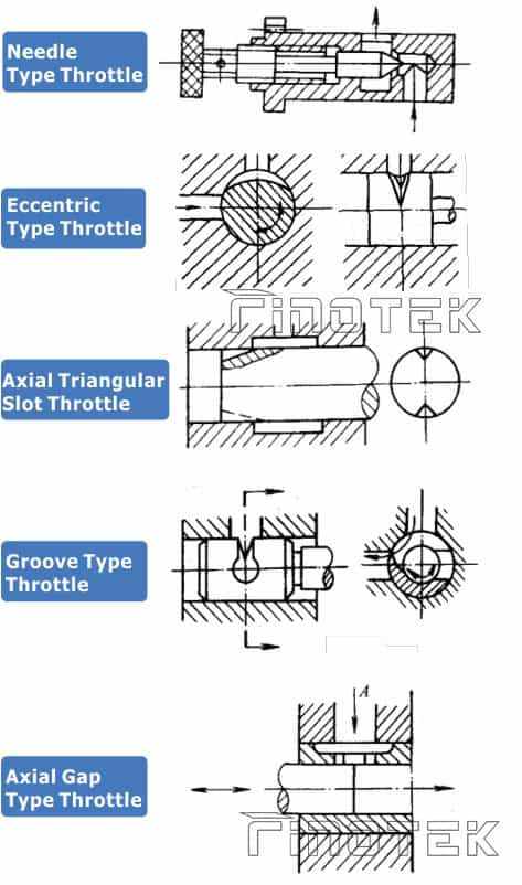Qu'est-Is-A-Throttle Valve