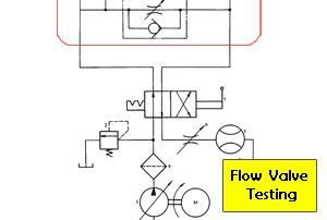 flow-control-valve-testing