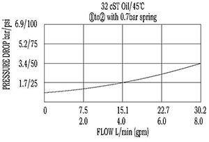 CV08-21 Controleer Cartridge Valve Structuur werking curve