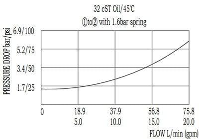 CV10-21 카트리지 밸브 성능-곡선을 확인