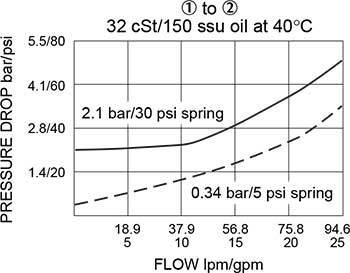 CV12-20 유압 카트리지 밸브 성능을 확인