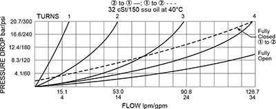 FC12-20 ควบคุมการไหลของหมึกวาล์ว Curve