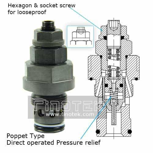 Hydraulic-Relief-Cartridge-Valve-Details