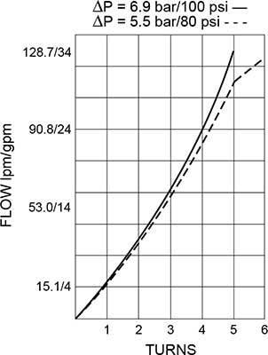 NV12-20-Flow-Cartucho-Válvula-Performance