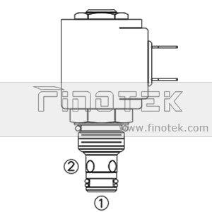 Magnet Cartridge-Ventile SV08-20