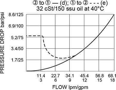solenoide di cartucce-valvola-sv10-21-lavoro-curva