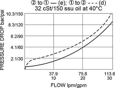 솔레노이드 카트리지 밸브 sv12-20-노동 곡선