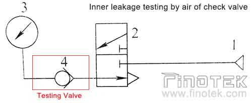 Cartridge-Check-Valve-inner-leakage--Testing-by-air