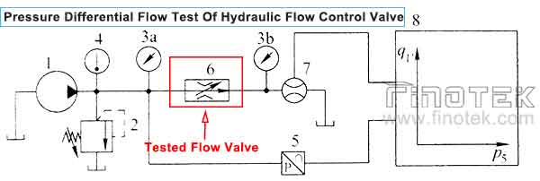 Differential-Flow-Test-Hydraulik-Durchflussregelventil