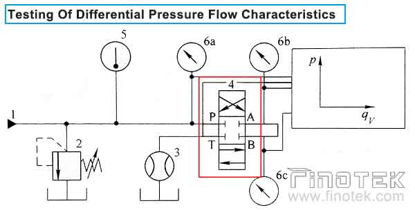 Differential-Pressure-Flow-Test-For-Hydraulic-Solenoid-Valves