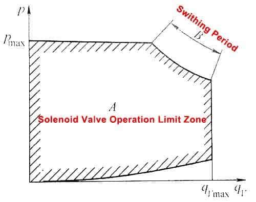 Diferansiyel basınç-akış-eğri Hidrolik solenoid-Vana