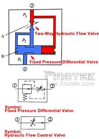 유압 - 흐름 - 밸브 - 기능 원리