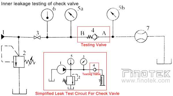 cartridge-check-valve-inner-leakage-testing