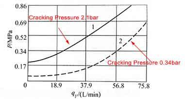 カートリッジチェックバルブ圧力曲線