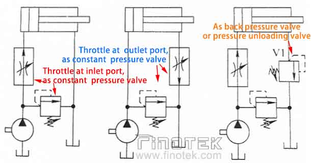 cartridge-relief-valve-for-hydraulic-throttle