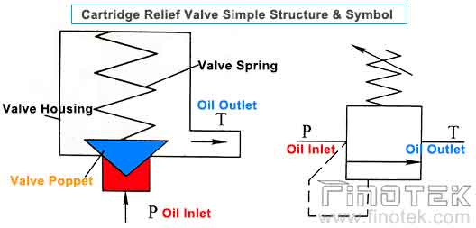 cartridge-relief-valve-structure-and-symbol