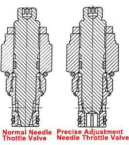 Hydraulik-Flow-Ventile-entwickelt