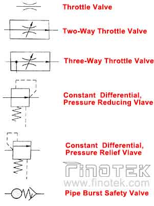 What Are Hydraulic Flow Control Valves And How To Test Finotek