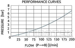 Hidrolik Kaya Çekiç Kırma Valfi Performansı